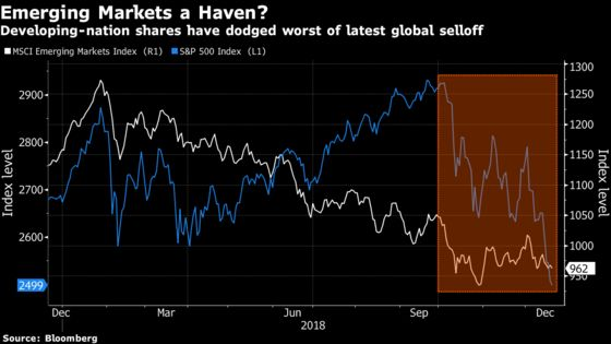As S&P 500 Nears a BearMarket, Investors Find an Unlikely Haven