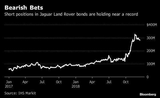 Jaguar Land Rover Turnaround Fails to Dislodge Short Bond Bets