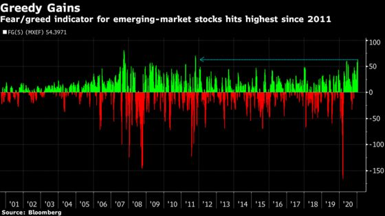 Emerging Markets Gripped by Greed Now Turn to Fed for Fresh Spur