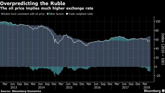 Don't Count on Buoyant Oil Price to Fuel Ruble Resurgence: Chart