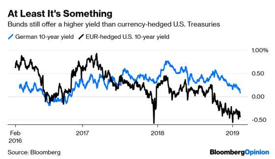As German Bund YieldsHead to Zero, They Still Beat U.S. Treasuries