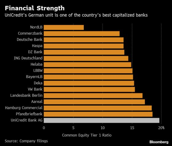 Here's How Commerzbank's Potential Suitors Stack Up in Germany