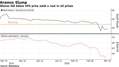 Shares fell below IPO price amid a rout in oil prices
