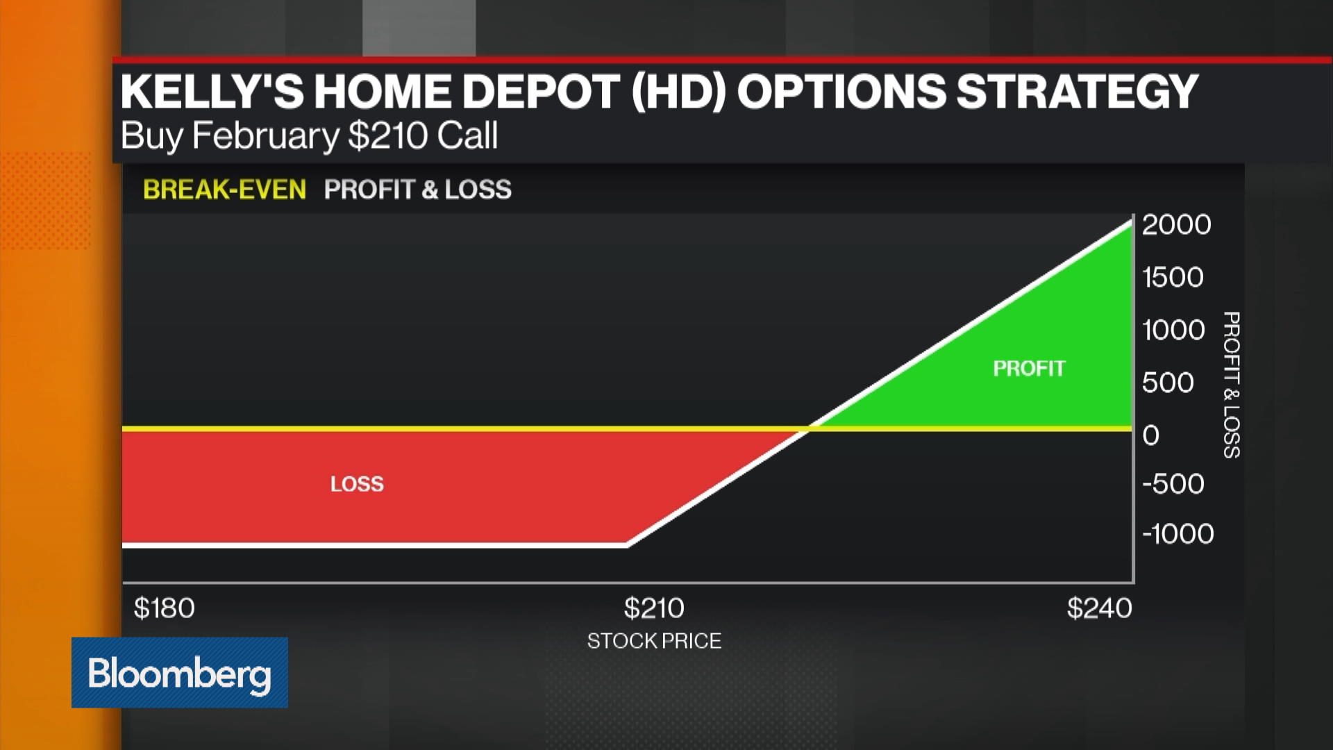 How to Play Home Depot in the Current Retail Environment