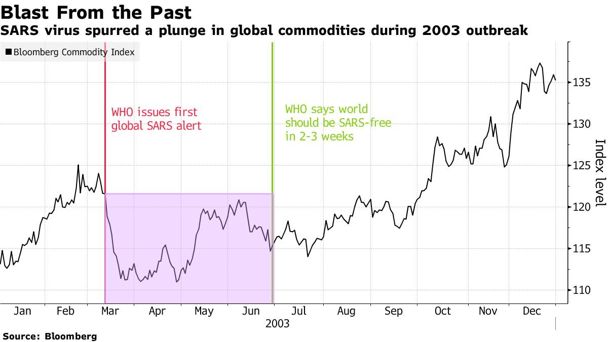 SARS virus spurred a plunge in global commodities during 2003 outbreak
