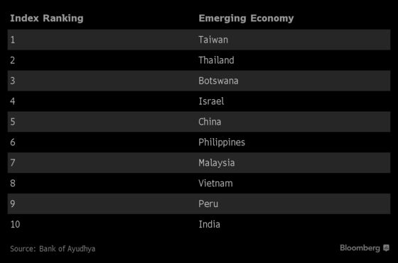 In Emerging-Market Rout, Asian Economies Are Financially Healthy