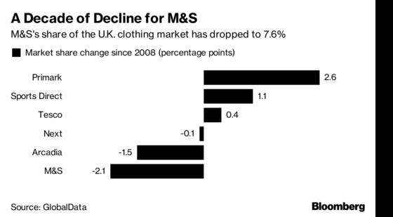 Marks & Spencer Chairman Calls the Shots as Amazon Looms