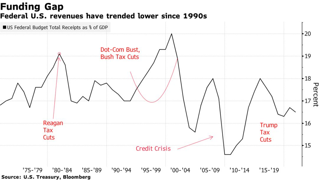 Federal U.S. revenues have trended lower since 1990s