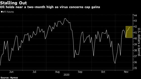 Oil Dips With Sluggish U.S. Economic Data a Warning for Demand