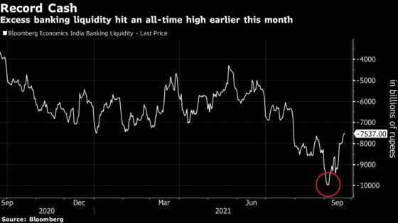 Taper Warning Signs Flash to Markets From India Central Bank