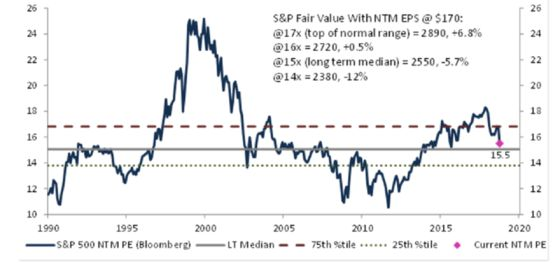 Evercore's Profit Model Shows How S&P 500 Could Go as Low as 2,550