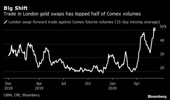 Banks Have Moved Gold Trading From New York to London, LBMA Says
