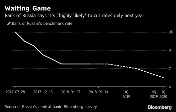 Russia May Have One More Rate Cut Left Up Its Sleeve This Year