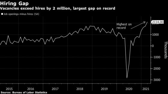 Job Openings in U.S. Surge to a Record High 8.12 Million