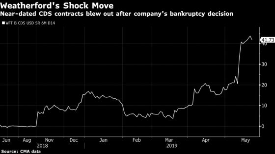 Goldman Credit Traders Slip Up in Oil Company's Surprise Bust