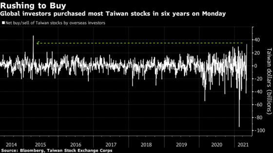 Taiwan Stock Index Surges the Most in 14 Months on Tech Rebound