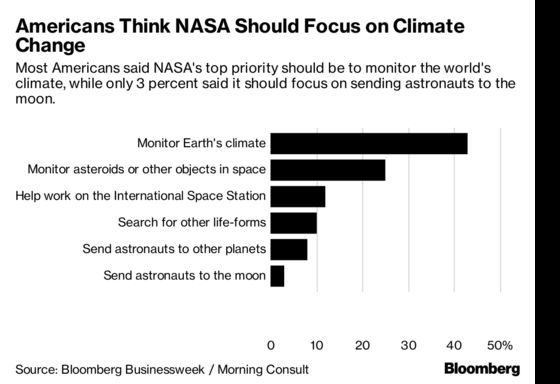 Americans Think NASA Should Focus on Climate Change. Trump Doesn't