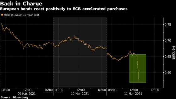 Europe's Bonds Surge After ECB Says It Will Step Up Purchases