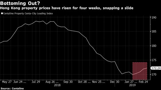 Hong Kong Property Prices Are Bouncing Back