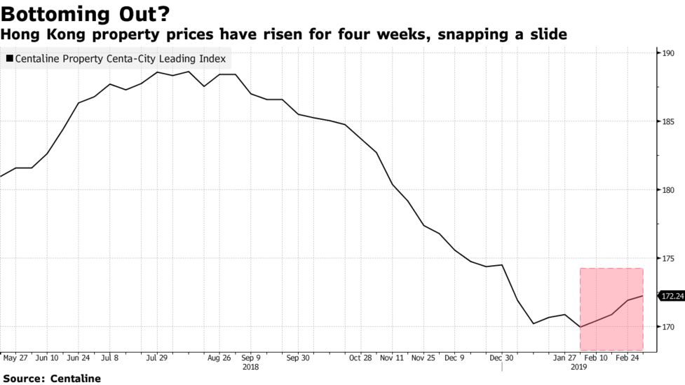Hong Kong Property May Have Bottomed As Builder Lifts Prices