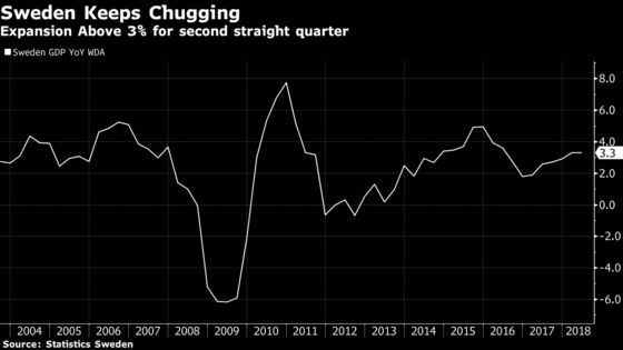 Swedish Economy Heats Up With Riksbank Looking to Hike Rates