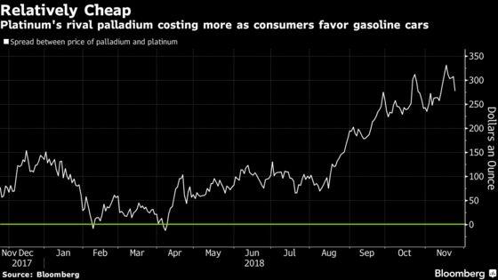 Platinum's Surplus to Persist in 2019 Despite Demand Growth