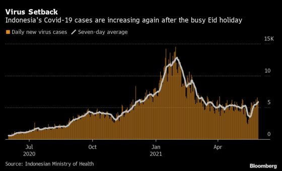 Asia's Covid Wave Hits Indonesia as New Strains Grow: Chart
