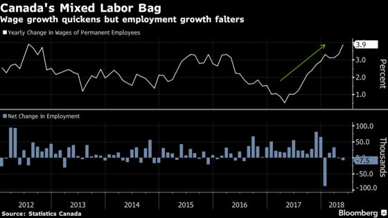 Canada Sheds Jobs for a Second Month But Wages Are on a Tear