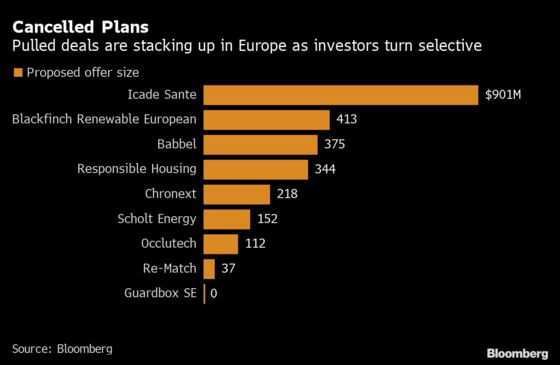 For Every Pulled IPO, Two New Deals Hit Europe's Crowded Market