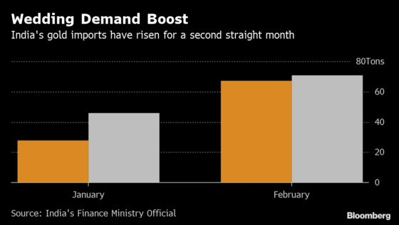 Wedding Demand Props Up Indian Gold Imports for a Second Month