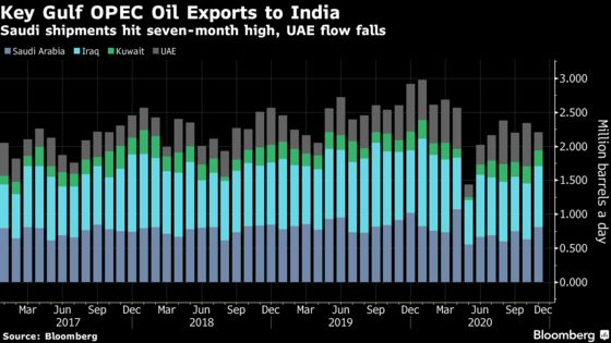 OPEC Core's Oil Exports Drop Before Face-Off Over Output Targets