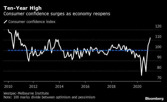 Australia's Shops See Year-End Spending Boom as Optimism Returns