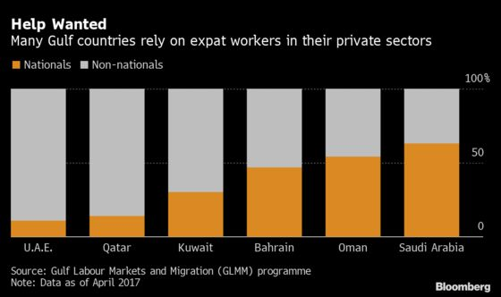 Pandemic Leaves Gulf's Key Foreign Workers in Limbo