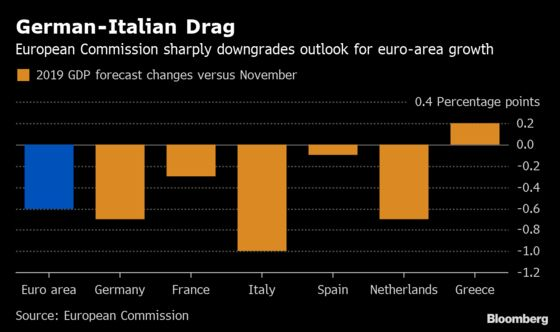 EU Slashes Growth Forecasts andWarns Over Brexit, China