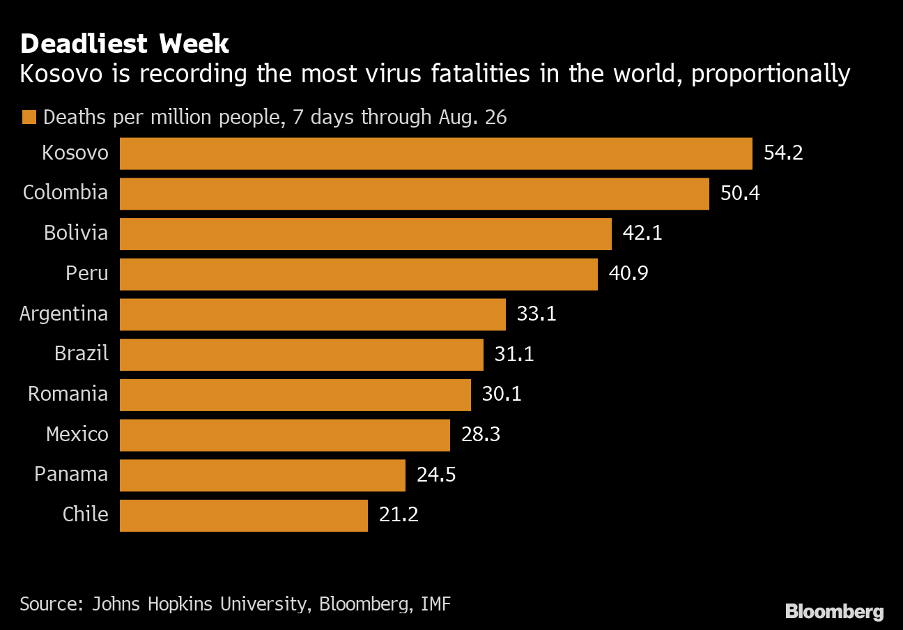 World's Deadliest Nation for Covid-19 Is Also Europe's Youngest