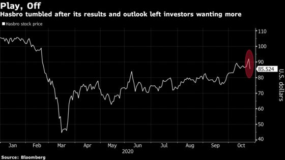 Hasbro Tumbles After Results Fall Short of Rival Mattel's