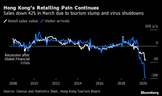 Hong Kong Retail Slumps in March as Chinese Consumers Vanish