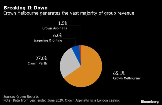 Crown Resorts' Future in Balance as It Faces Verdict on Conduct