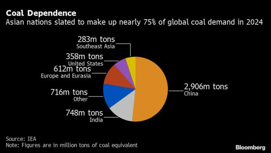 Stuck With Coal Pits the World Needs, But Few Want