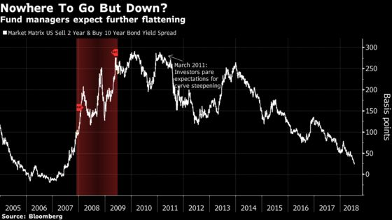 Treasury Yield Curve Is Heading For Inversion, Fund Managers Say