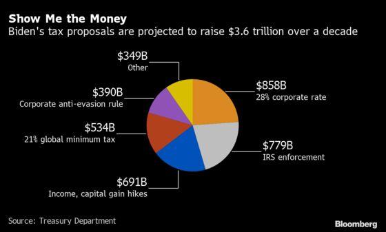 Biden Tax Plan Forecast to Bring in $3.6 Trillion in Decade