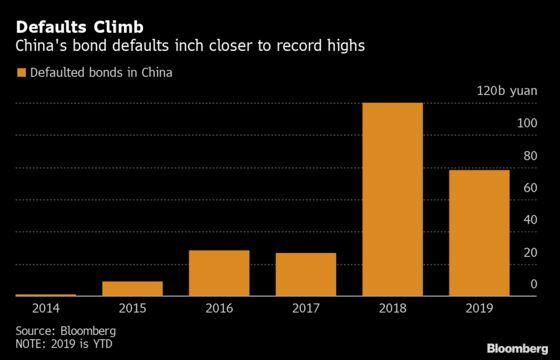 China's Private Bond Defaults Climb to Record $4.4 Billion