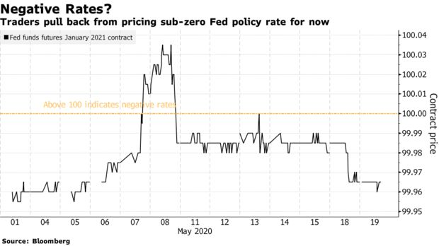Traders pull back from pricing sub-zero Fed policy rate for now