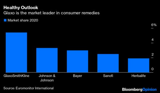Glaxo's Consumer Health Spinoff Comes With Some Headaches