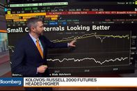 relates to Russell 2000 Futures Headed Higher, Macro Risk's Kolovos Says