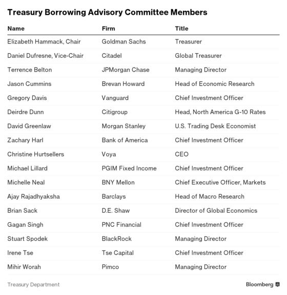 The Treasury's Secretive Bond Whisperers Are More Crucial Than Ever