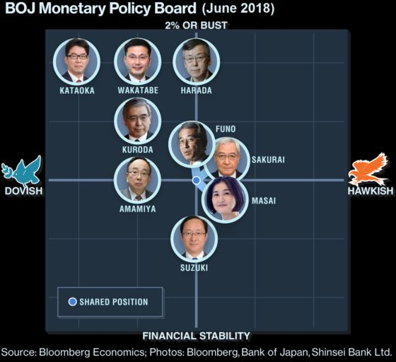 BOJ Holds Tight to Stimulus as Peers Dial Back From Crisis Mode