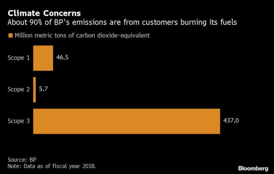 BP Beefs Up Carbon Capture Team in Bid to Meet Climate Goals