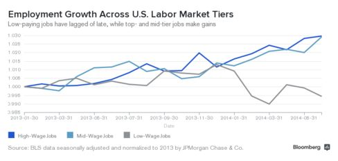 Labor Market Tiers