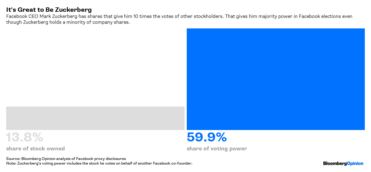 Facebook Annual Meeting: Don't Ignore Shareholder Revolt